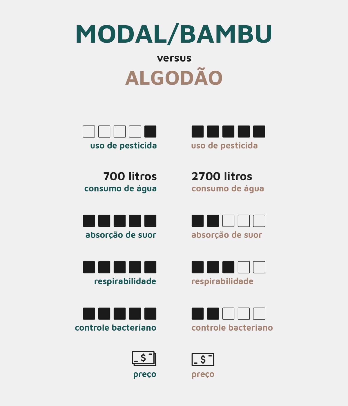 como-é-produzida-a-fibra-de-bambu-e-o-modal-vantagens